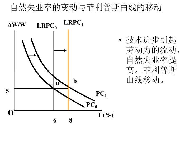 自然失业率的变动与菲利普斯曲线的移动