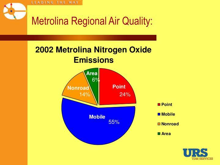 Metrolina Regional Air Quality: