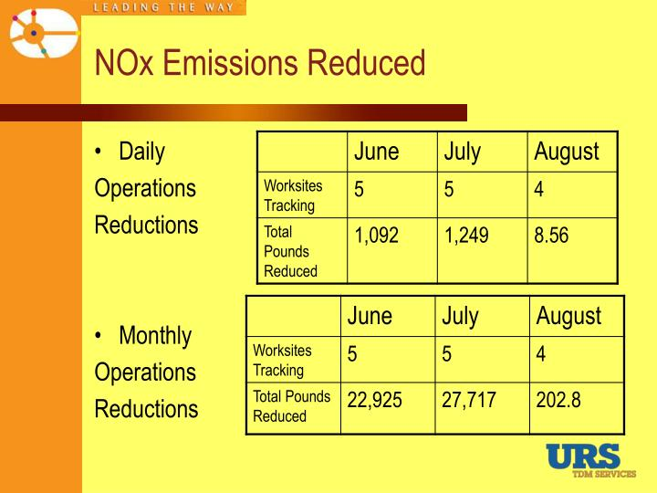 NOx Emissions Reduced