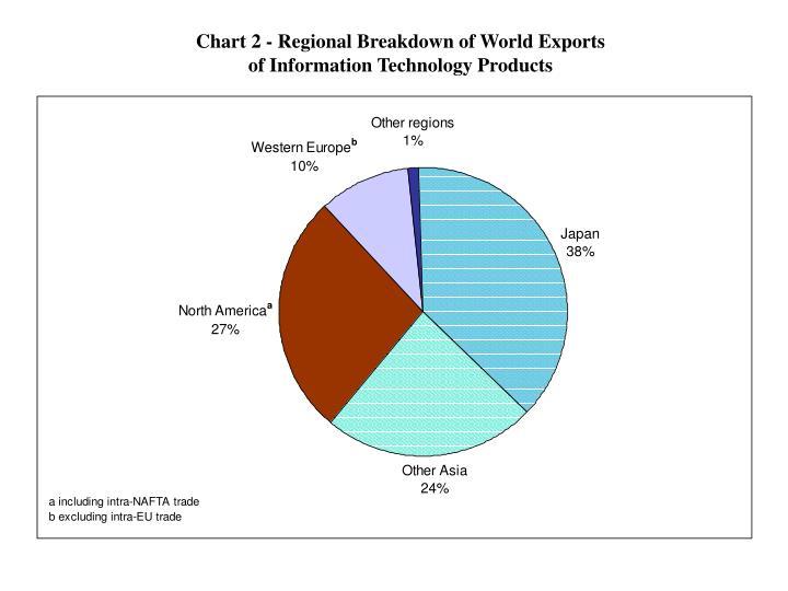 Chart 2 - Regional Breakdown of World Exports