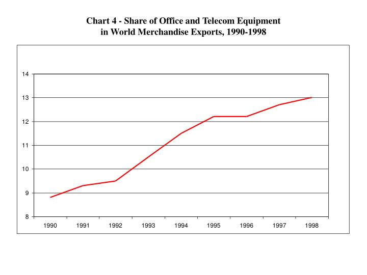 Chart 4 - Share of Office and Telecom Equipment