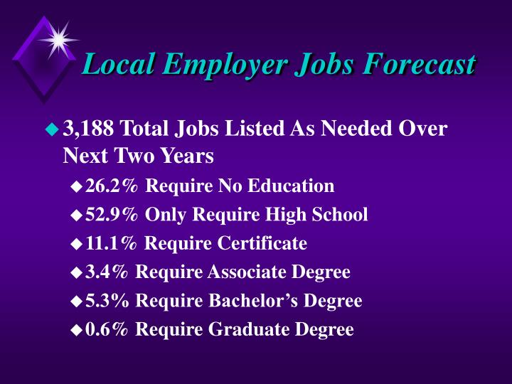 Local Employer Jobs Forecast
