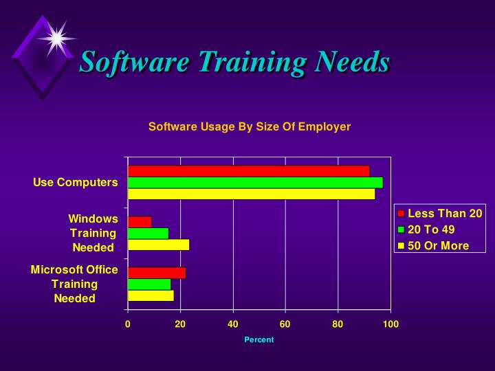 Software Training Needs