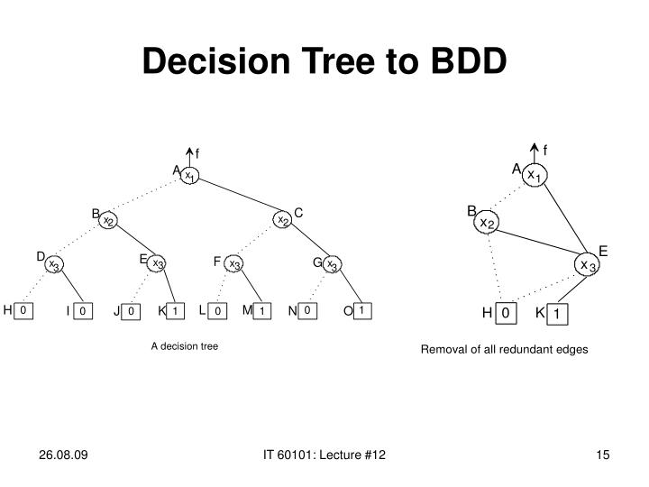 Decision Tree to BDD