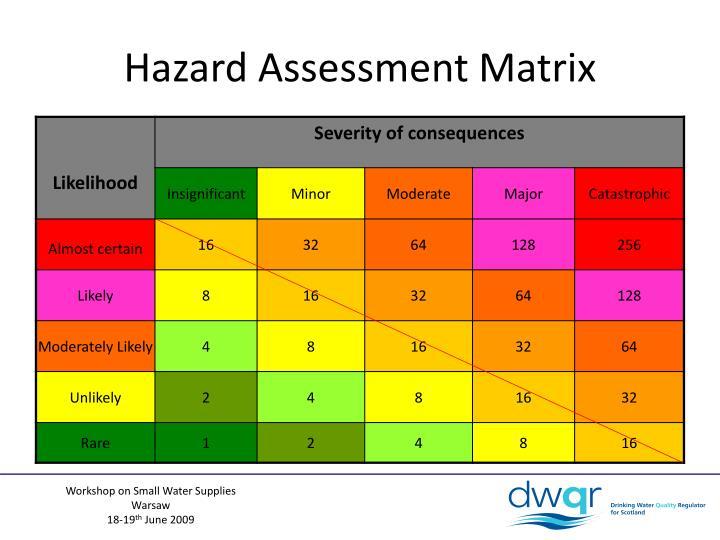Hazard Assessment Matrix