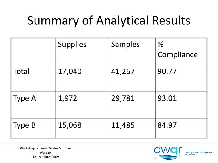 Summary of Analytical Results