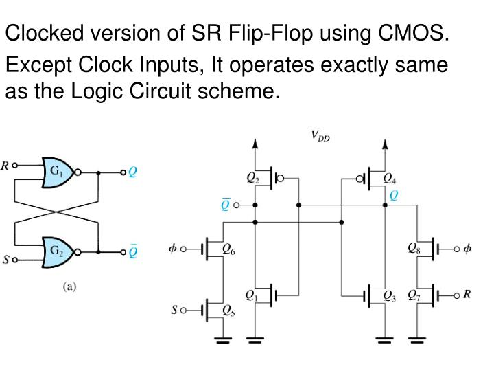 Clocked version of SR Flip-Flop using CMOS.