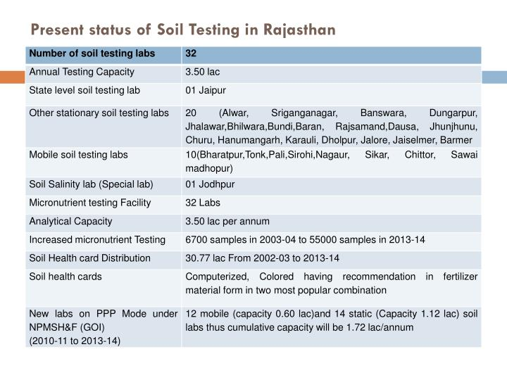 Present status of Soil Testing in Rajasthan