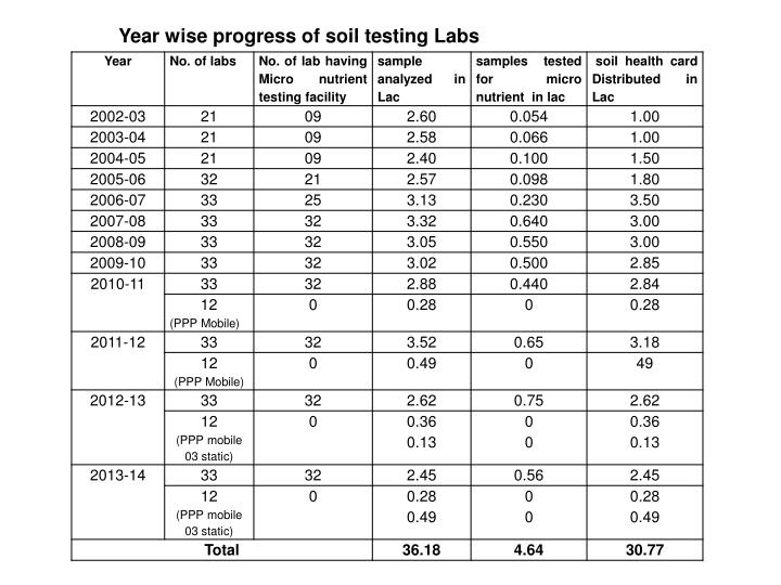 Year wise progress of soil testing Labs