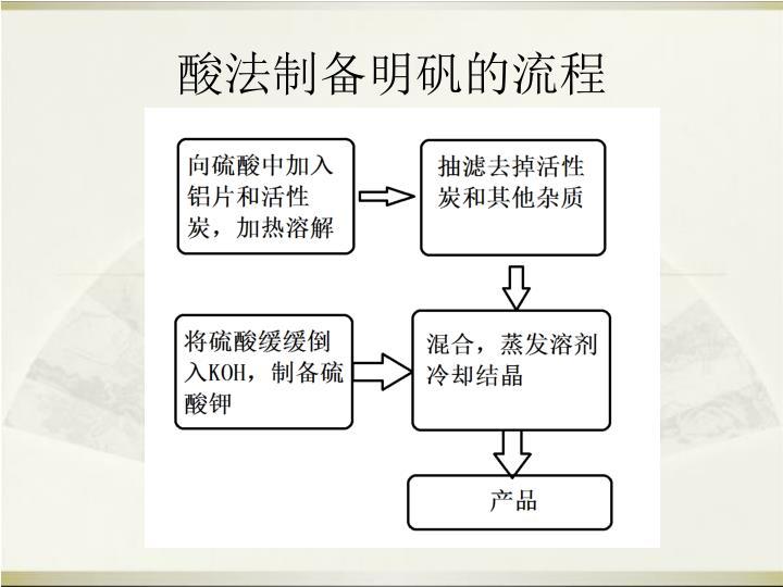 酸法制备明矾的流程