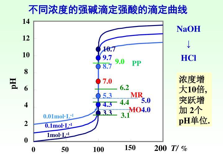 不同浓度的强碱滴定强酸的滴定曲线