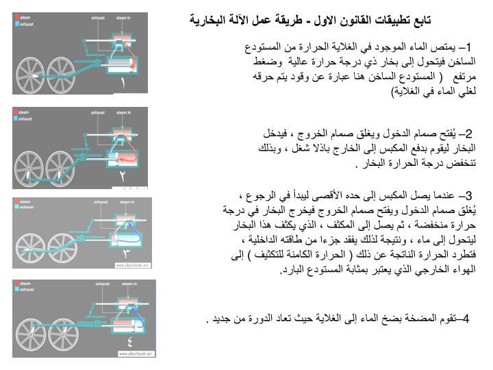 تابع تطبيقات القانون الاول - طريقة عمل الآلة البخارية