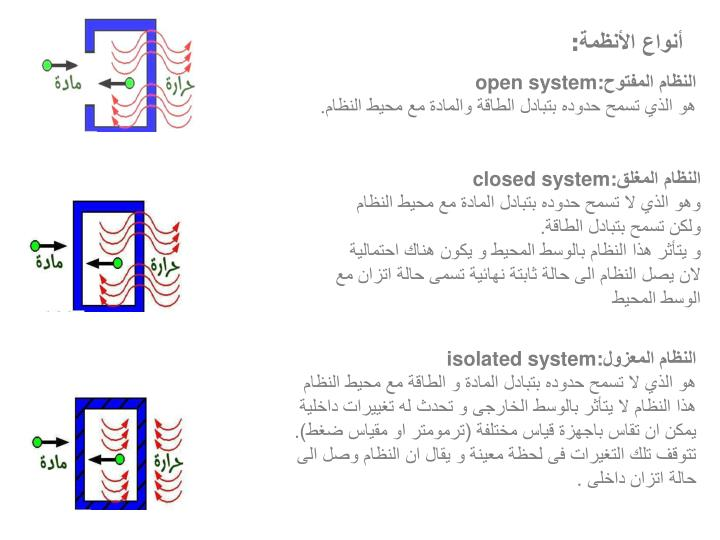 أنواع الأنظمة