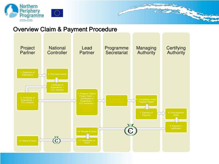 Overview Claim & Payment Procedure