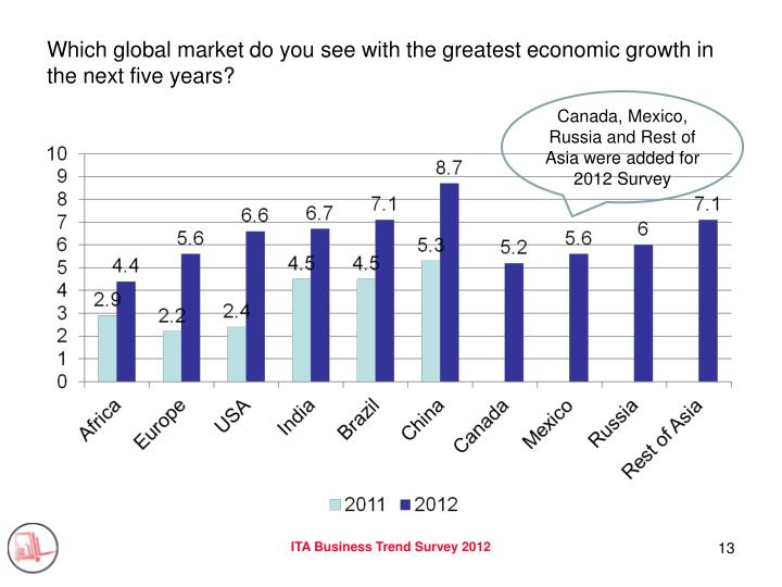 Which global market do you see with the greatest economic growth in the next five years?