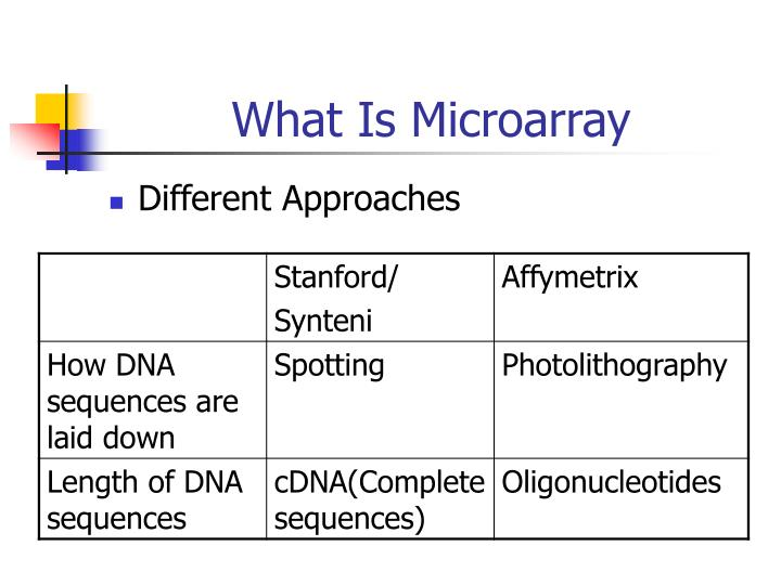 What Is Microarray
