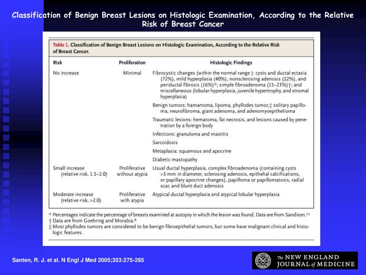 Classification of Benign Breast Lesions on Histologic Examination, According to the Relative Risk of Breast Cancer