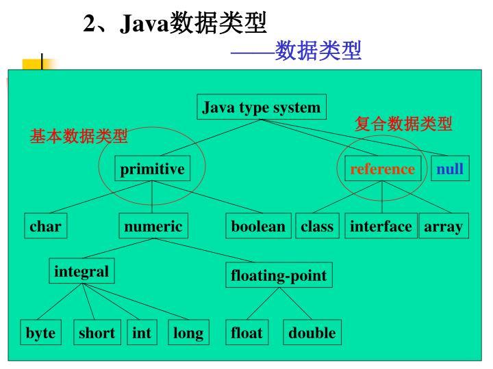 Java type system