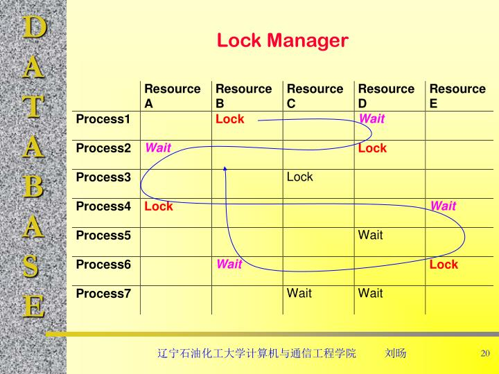 Lock Manager