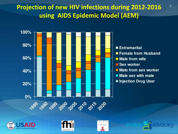 Projection of new HIV infections during 2012-2016             using  AIDS Epidemic Model (AEM)