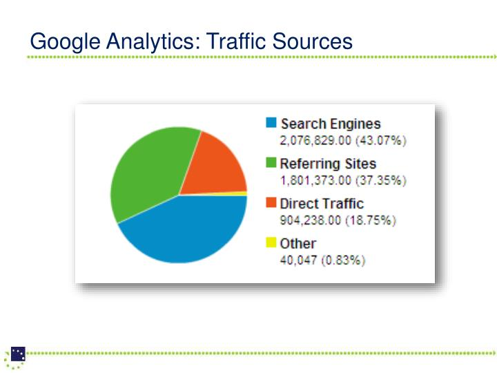 Google Analytics: Traffic Sources