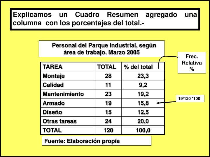 Explicamos un Cuadro Resumen agregado una columna  con los porcentajes del total.-
