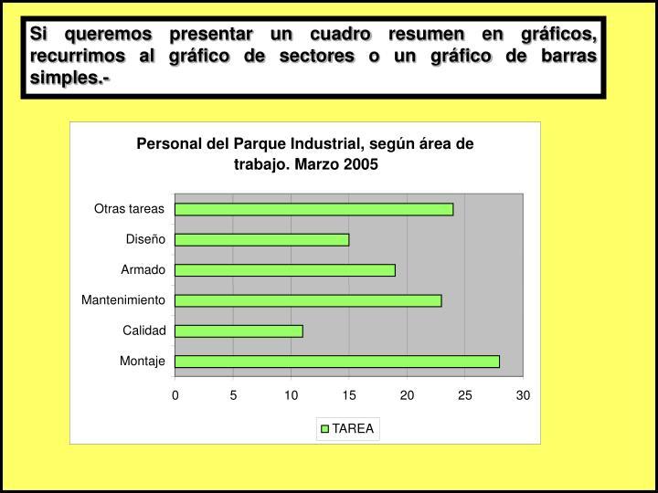 Si queremos presentar un cuadro resumen en gráficos, recurrimos al gráfico de sectores o un gráfico de barras simples.-