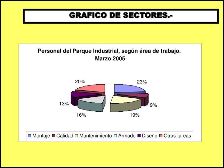 Personal del Parque Industrial, según área de trabajo.