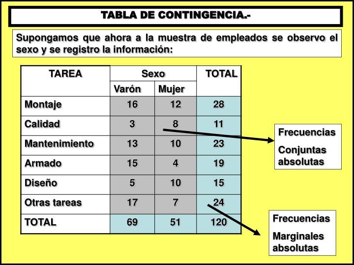 TABLA DE CONTINGENCIA.-