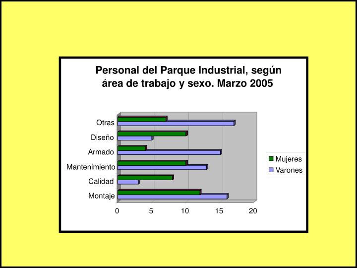 Personal del Parque Industrial, según