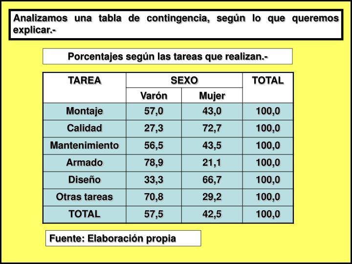 Analizamos una tabla de contingencia, según lo que queremos explicar.-