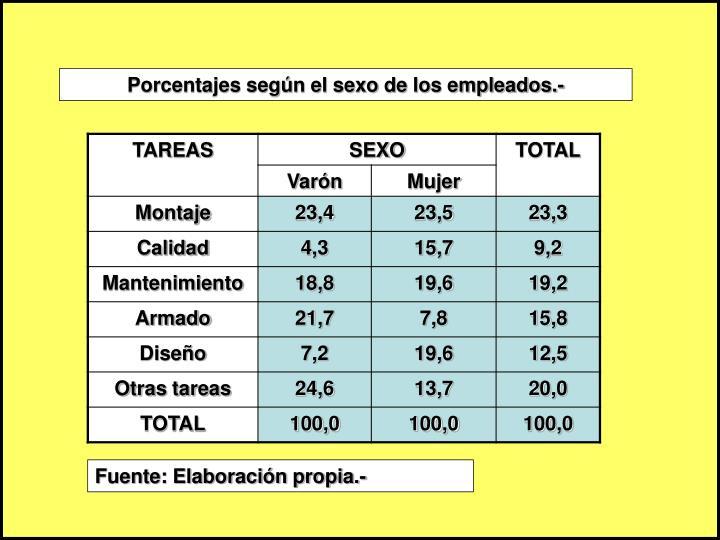 Porcentajes según el sexo de los empleados.-