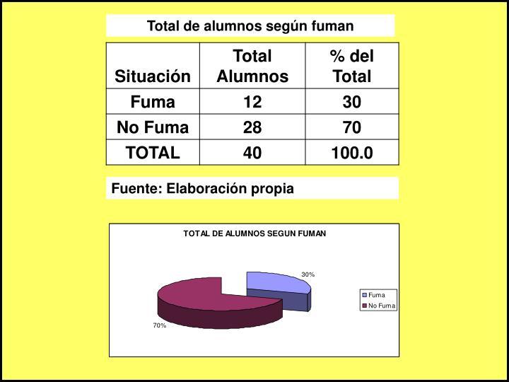 Total de alumnos según fuman