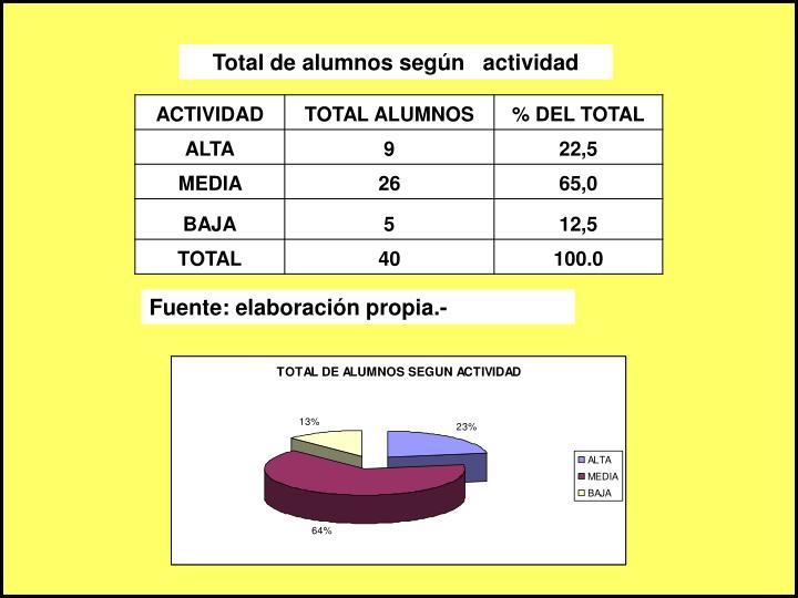 Total de alumnos según   actividad