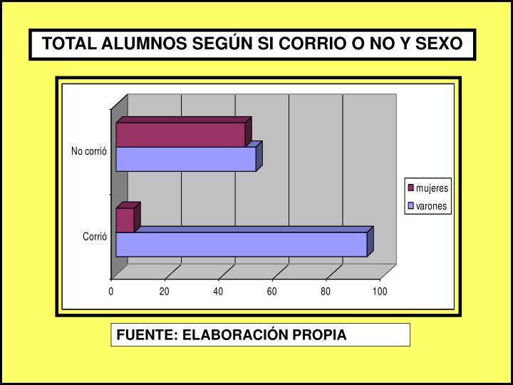 TOTAL ALUMNOS SEGÚN SI CORRIO O NO Y SEXO