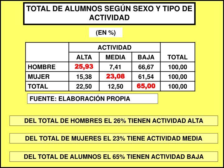 TOTAL DE ALUMNOS SEGÚN SEXO Y TIPO DE ACTIVIDAD