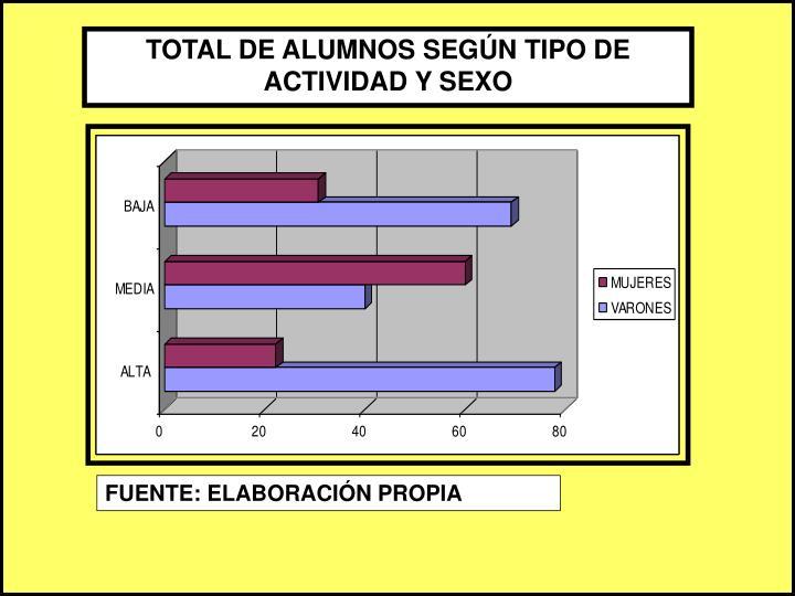 TOTAL DE ALUMNOS SEGÚN TIPO DE ACTIVIDAD Y SEXO