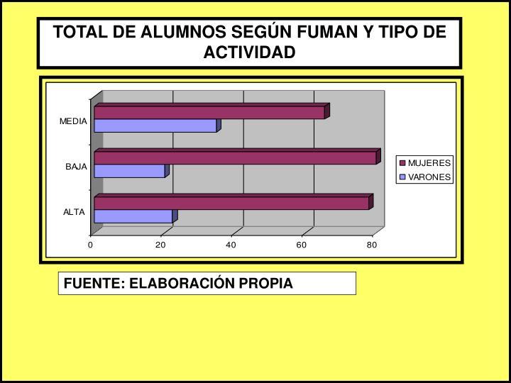 TOTAL DE ALUMNOS SEGÚN FUMAN Y TIPO DE ACTIVIDAD
