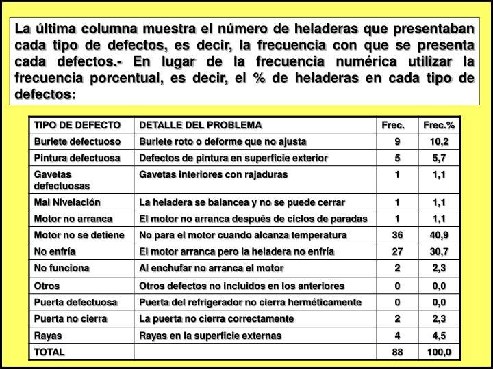 La última columna muestra el número de heladeras que presentaban cada tipo de defectos, es decir, la frecuencia con que se presenta cada defectos.- En lugar de la frecuencia numérica utilizar la frecuencia porcentual, es decir, el % de heladeras en cada tipo de defectos: