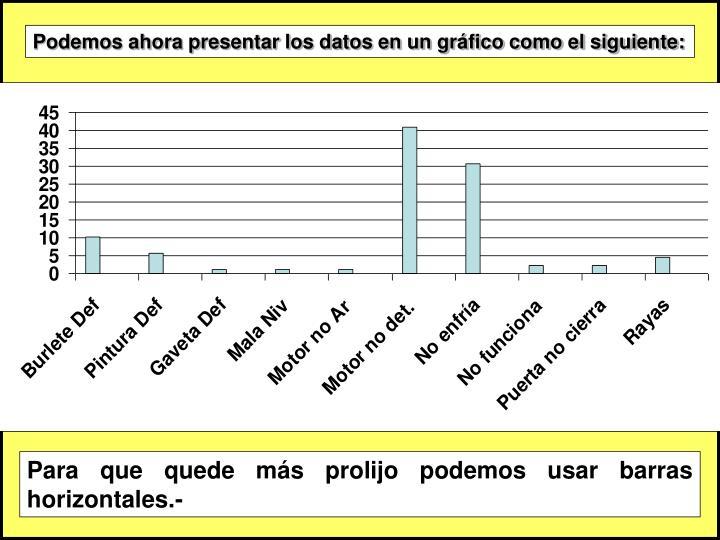 Podemos ahora presentar los datos en un gráfico como el siguiente: