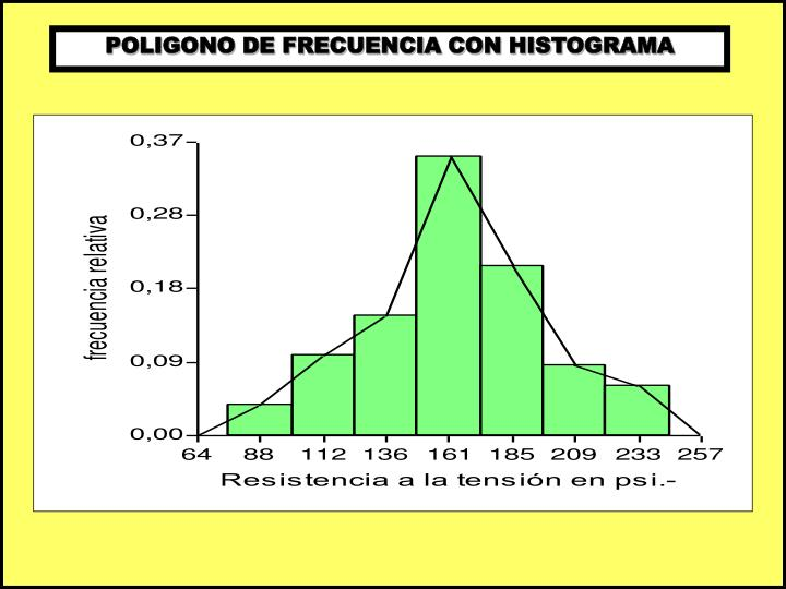 POLIGONO DE FRECUENCIA CON HISTOGRAMA
