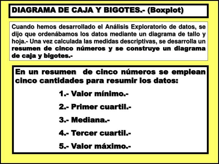 DIAGRAMA DE CAJA Y BIGOTES.- (Boxplot)