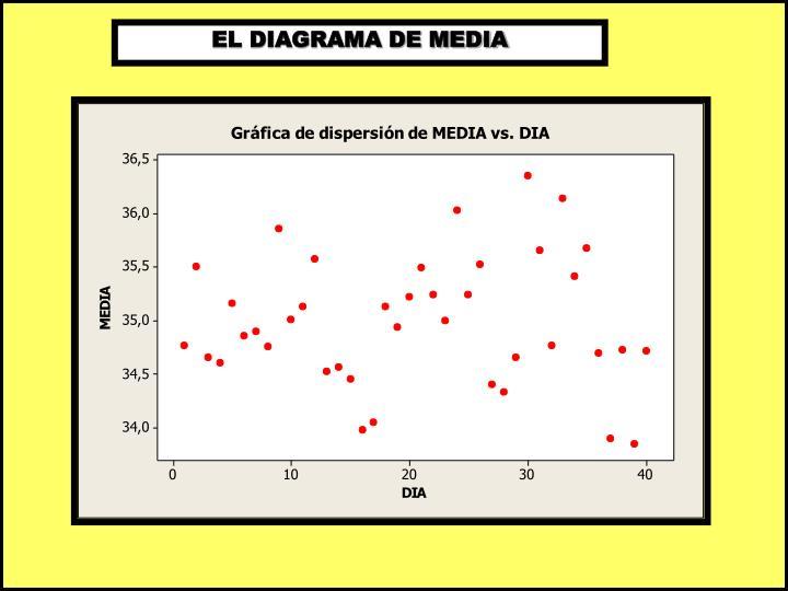 EL DIAGRAMA DE MEDIA