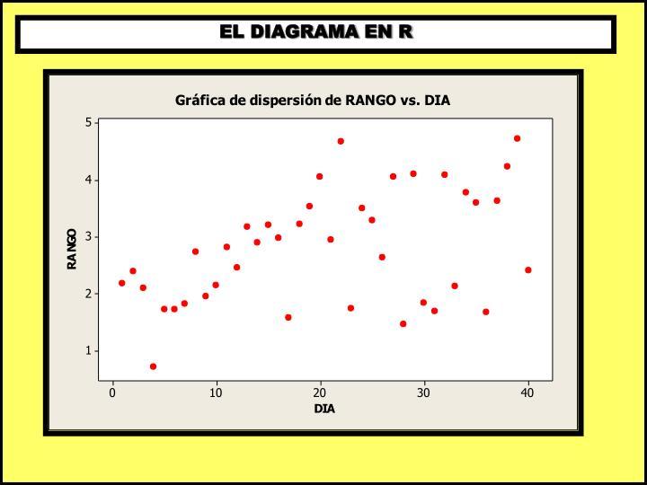 EL DIAGRAMA EN R