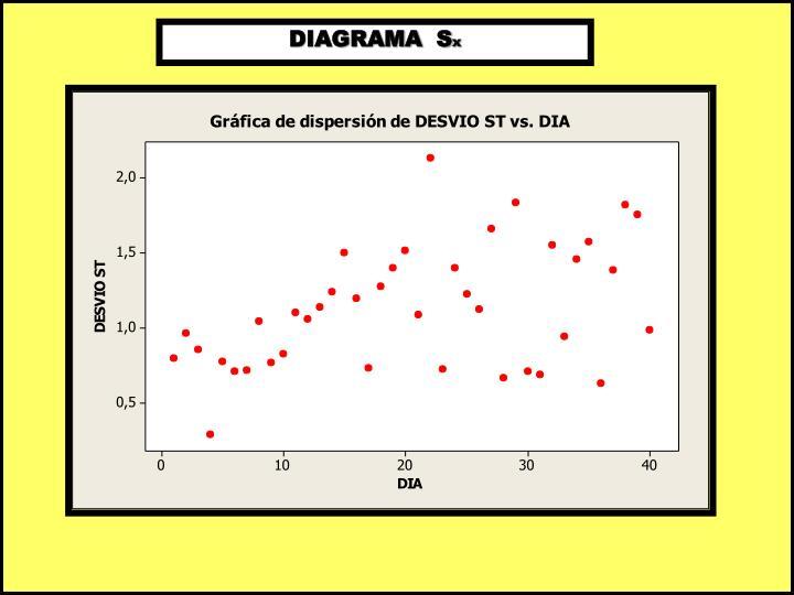 DIAGRAMA  S