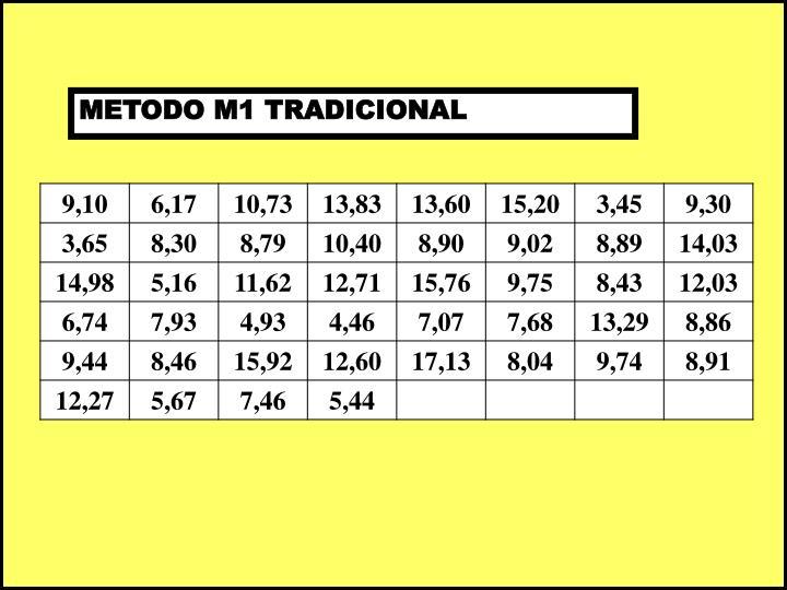 METODO M1 TRADICIONAL