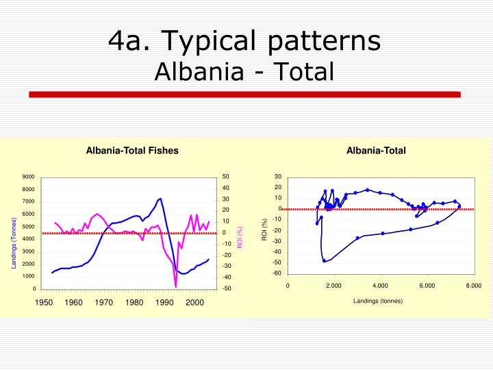 Albania-Total Fishes