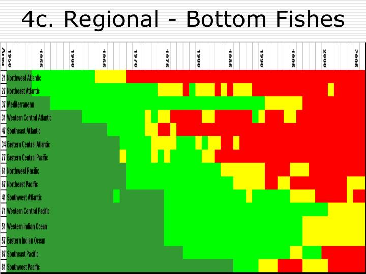 4c. Regional - Bottom Fishes