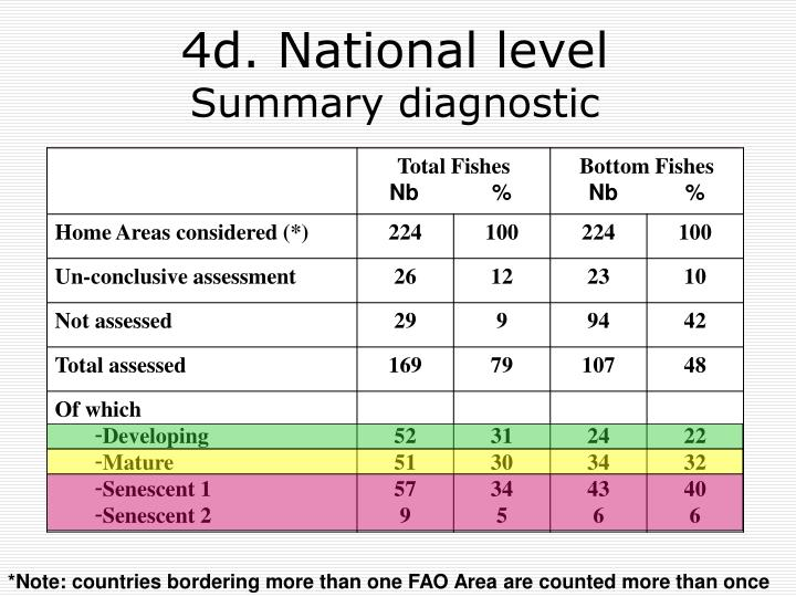 4d. National level