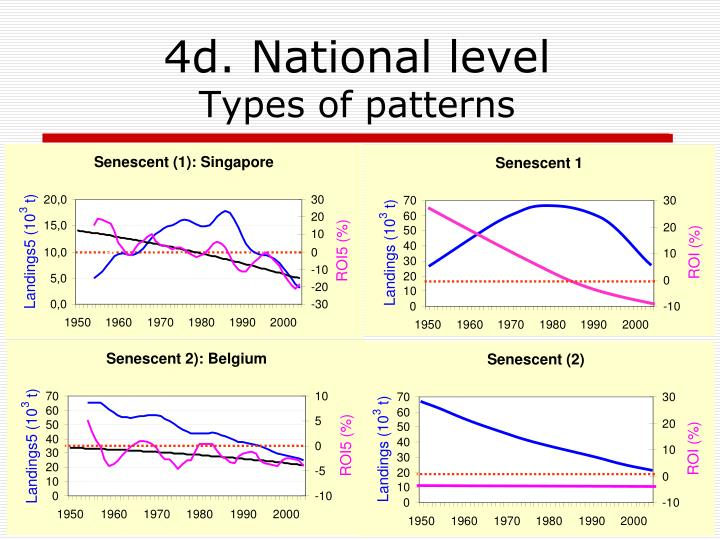 Senescent (1): Singapore